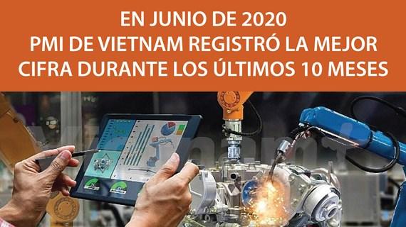 [Info] Mejora Índice de Gestión de Compras de manufacturera de Vietnam en junio