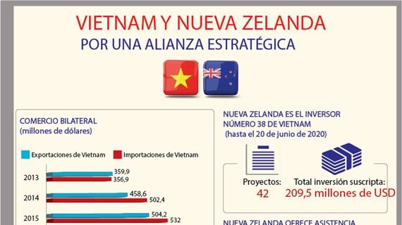 [Info] Elevan relaciones Vietnam-Nueva Zelanda a nuevo nivel