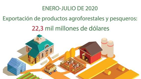 [Info] Exportación de productos agroforestales y pesqueros: 22,3 mil millones de dólares