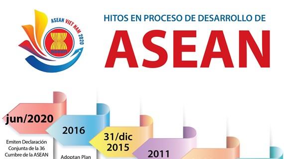 [Info] Hitos en proceso de desarrollo de ASEAN