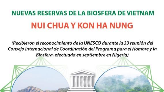 Nuevas reservas de la biosfera de Vietnam, Nui Chua y Kon Ha Nung