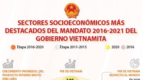 Sectores socioeconómicos más destacados del mandato 2016-2021 del gobierno vietnamita