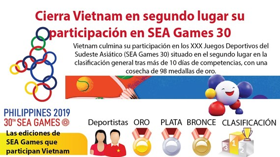 [Infografía] Cierra Vietnam en segundo lugar su participación en SEA Games 30