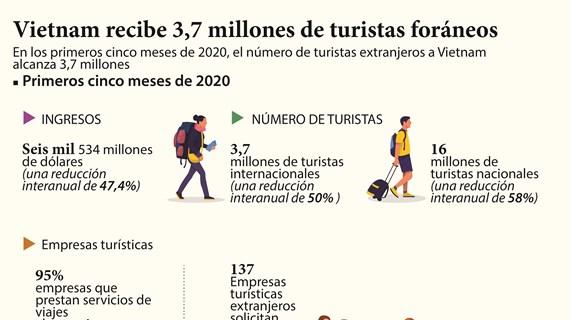 Vietnam recibe 3,7 millones de turistas foráneos