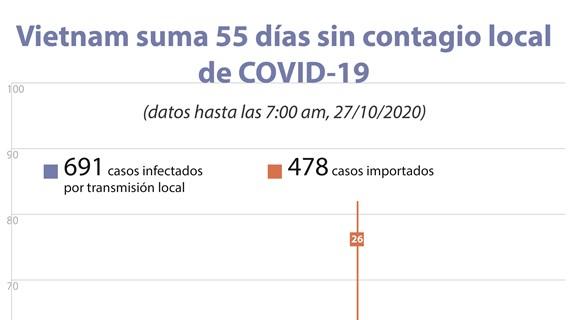 Vietnam suma 55 días sin contagio local de COVID-19