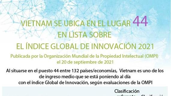 Vietnam en lugar 44 en lista sobre índice global de innovación 2021