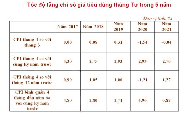 En alza Indice de Precios al Consumidor de Vietnam en abril hinh anh 3