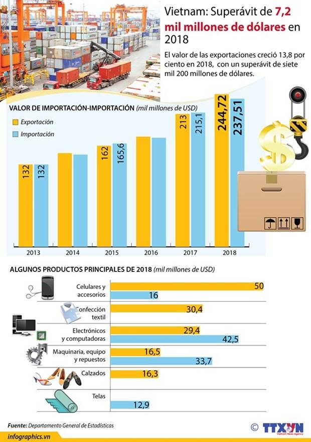 Califico economista como positivas las exportaciones de Vietnam en 2018 hinh anh 2