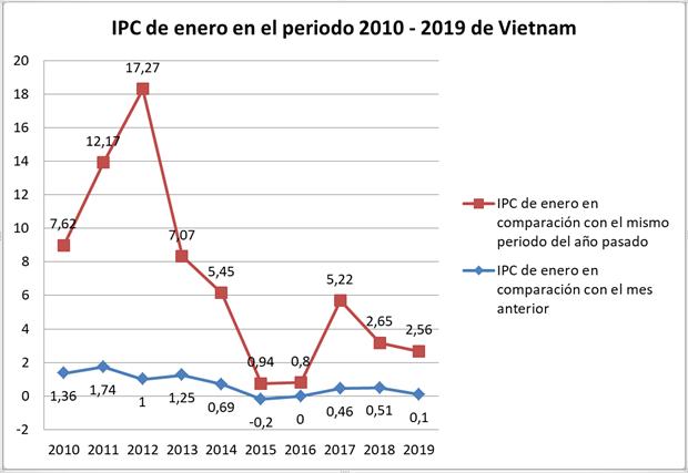 Aumento en enero el Indice de Precios al Consumidor de Vietnam hinh anh 3