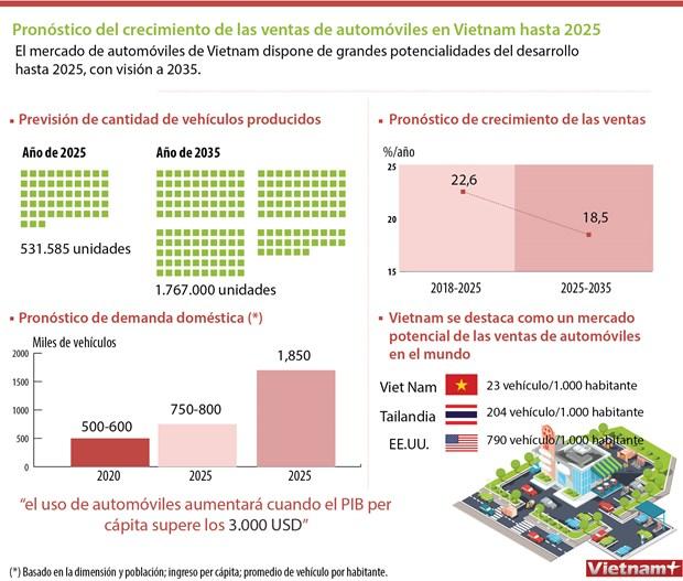 Pronostico del crecimiento de las ventas de automoviles hasta 2025 hinh anh 1