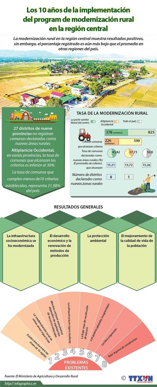 Los 10 anos de la implementacion del programa de modernizacion rural en la region central hinh anh 1