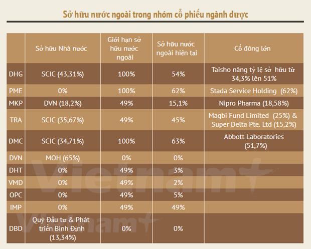 Mercado farmaceutico de Vietnam apunta a crecer 10 por ciento en 2020 hinh anh 3