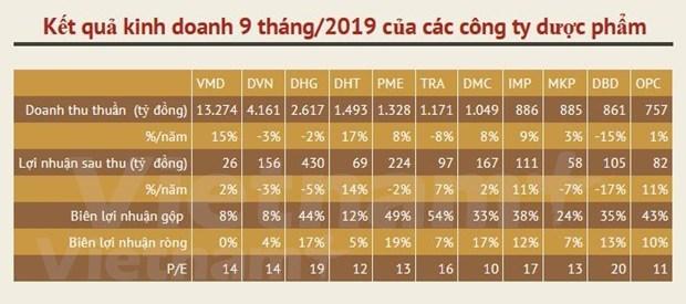 Mercado farmaceutico de Vietnam apunta a crecer 10 por ciento en 2020 hinh anh 2