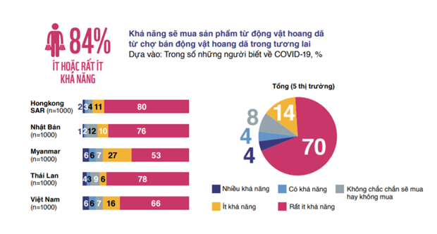 Vietnamitas apoyan el cierre de mercados ilegales de vida silvestre  hinh anh 1