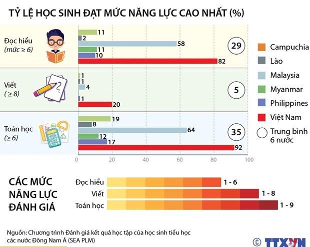 Vietnam participa en evaluacion internacional para establecer politica educativa adecuada hinh anh 2