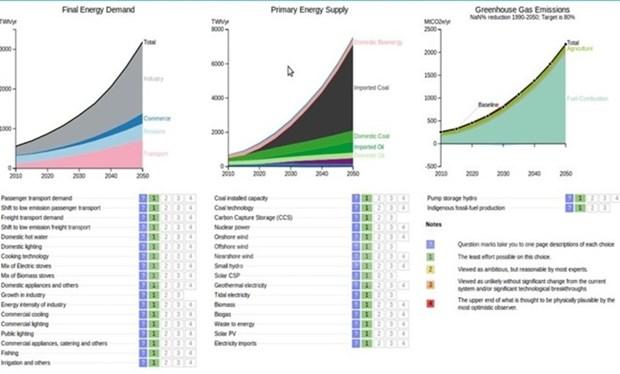 Arranca proyecto de reducir emision de dioxido de carbono en Da Nang hinh anh 1