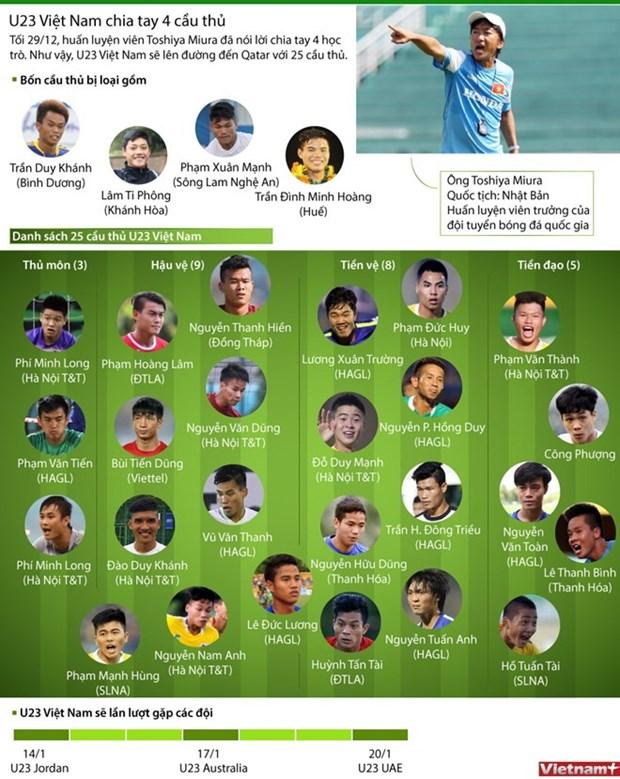 Seleccion vietnamita de futbol viaja a Qatar para campeonato asiatico hinh anh 1