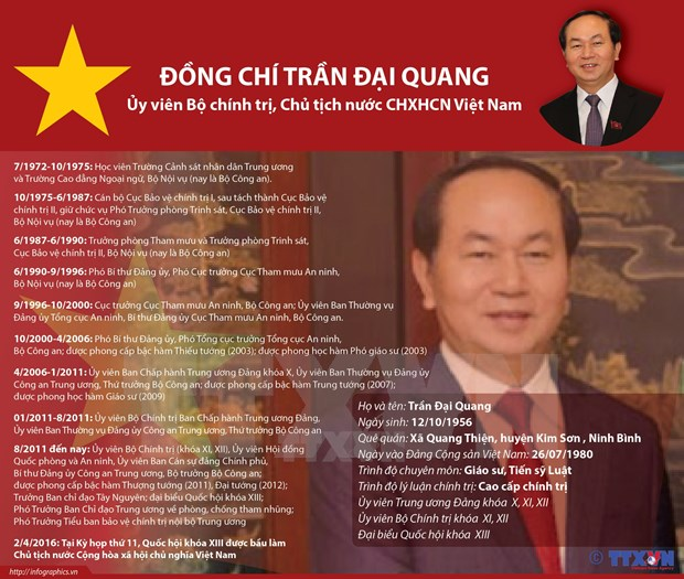 Biografia del presidente Tran Dai Quang hinh anh 1