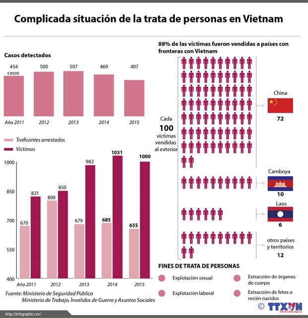 [Infografia] Complicada situacion de la trata de personas en Vietnam hinh anh 1