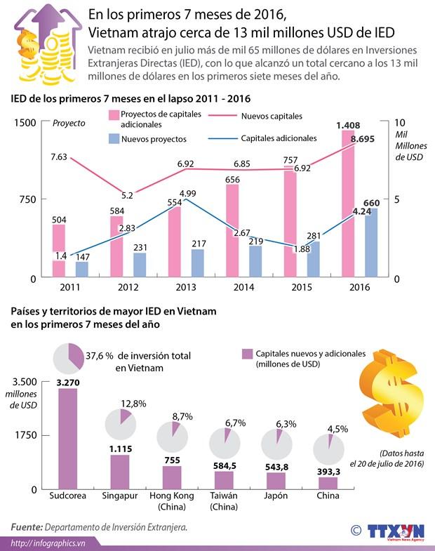 [Infografia] Vietnam atrae 13 mil millones USD en primeros siete meses de 2016 hinh anh 1