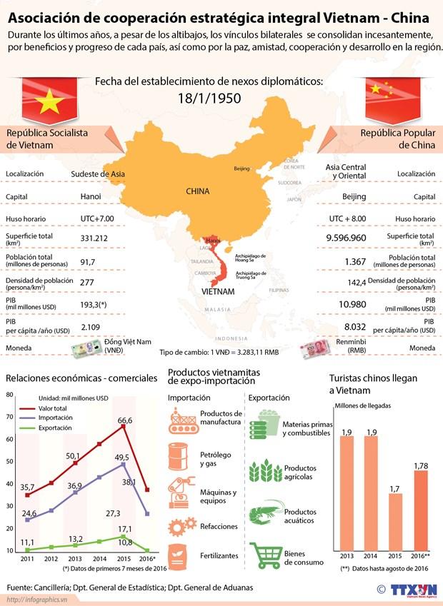 [Infografia] Asociacion de cooperacion estrategica integral Vietnam-China hinh anh 1