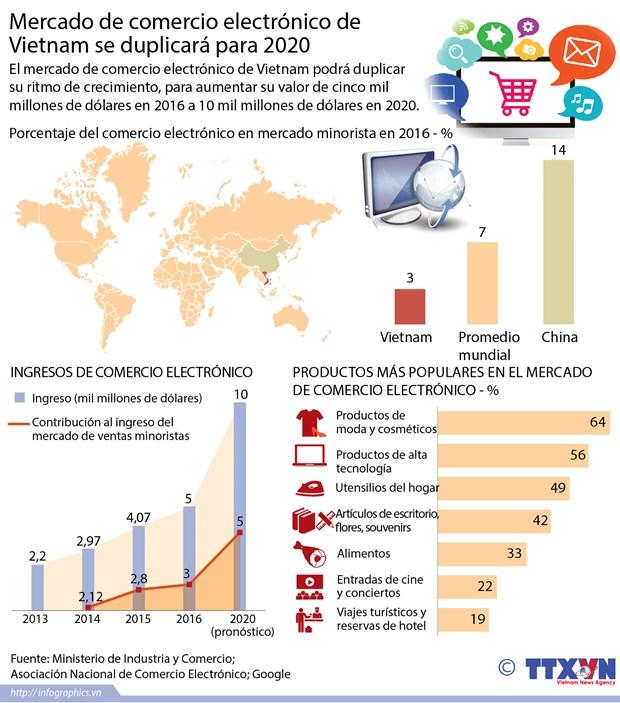 [Infografia] Mercado de comercio electronico de Vietnam se duplicara para 2020 hinh anh 1