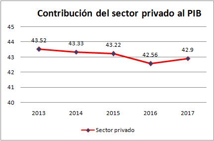 Posicion del sector privado en la economia vietnamita hinh anh 1