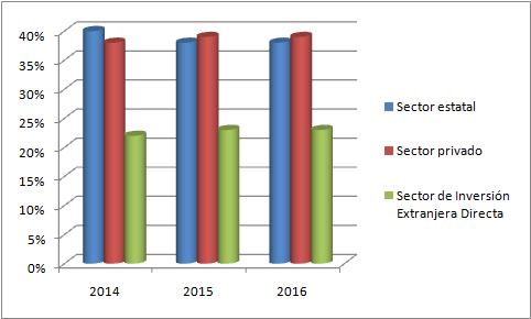 Posicion del sector privado en la economia vietnamita hinh anh 2