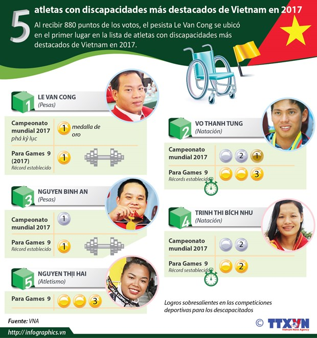 Cinco deportistas con descapacidades mas destacados de Vietnam en 2017 hinh anh 1