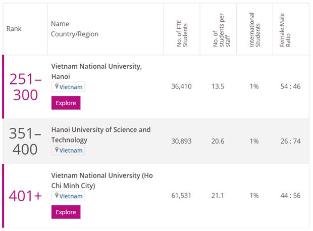 Universidades vietnamitas se consolidan entre las mejores del mundo hinh anh 3