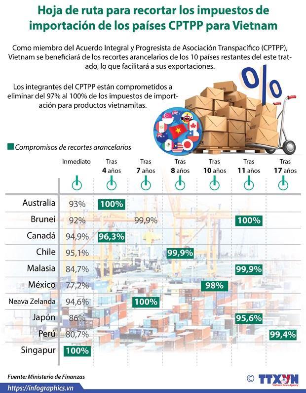 [Info] Hoja de ruta para recortar los impuestos de importacion en CPTPP para Vietnam hinh anh 1