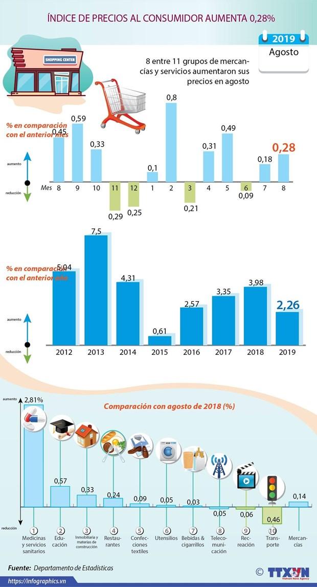 [Info] INDICE DE PRECIOS AL CONSUMIDOR AUMENTA 0,28% hinh anh 1