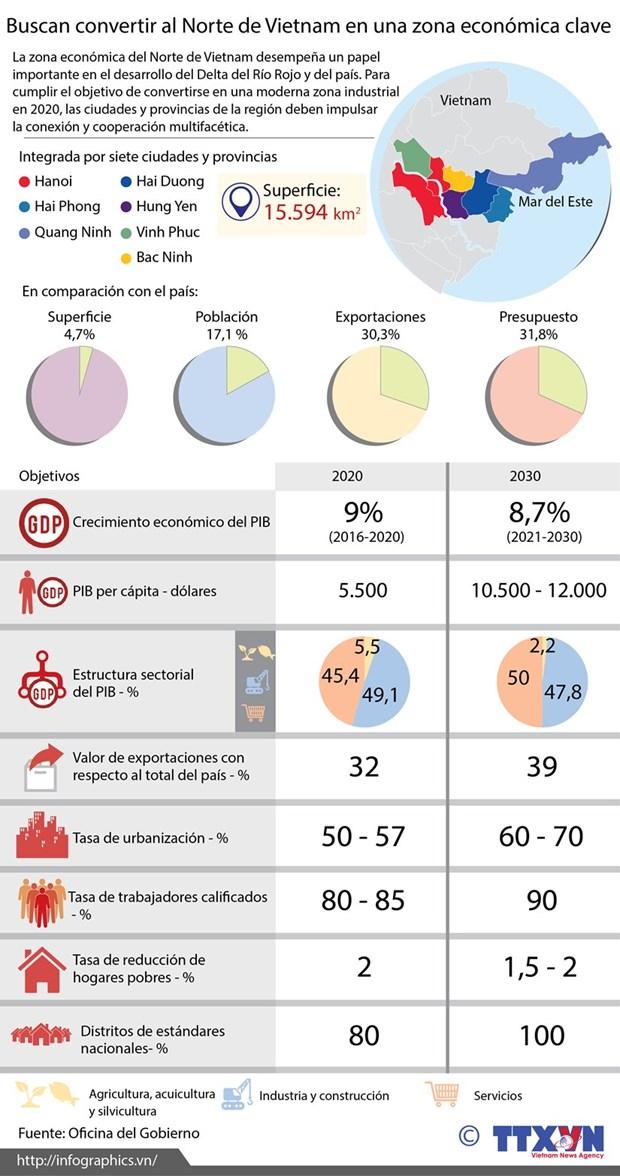 Desarrollo de comercio y servicios en region economica clave del Norte hinh anh 2