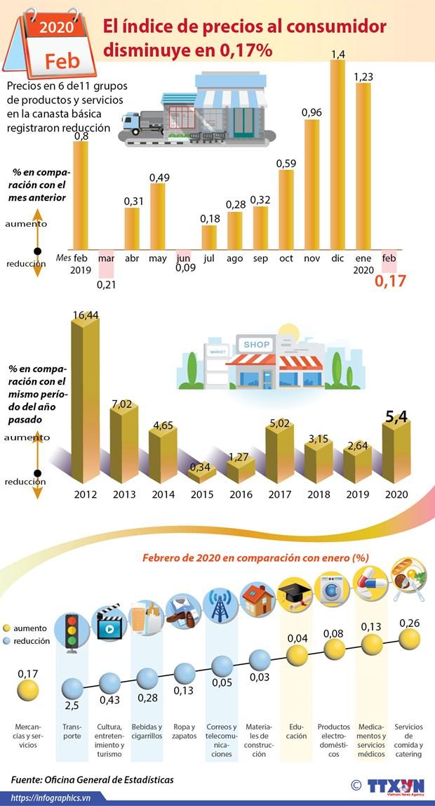 [Info] Indice de precios al consumidor disminuye en 0,17% hinh anh 1