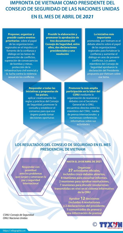 Aportes de Vietnam: Nueva fuerza impulsora para CSNU hinh anh 3