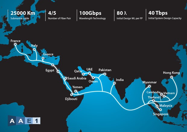 Grupo vietnamita de telecomunicaciones operara cable submarino intercontinental hinh anh 1