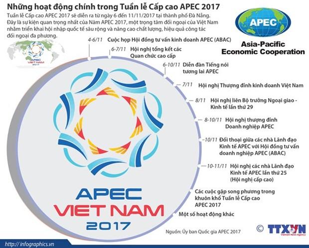 Resaltan papel del APEC en liberalizacion de sistema comercial global hinh anh 1