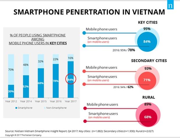 Crece numero de usuarios de telefonos inteligentes en Vietnam, segun Nielsen hinh anh 1