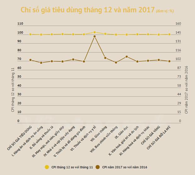 Vietnam logra controlar tasa de inflacion en 2017 hinh anh 1