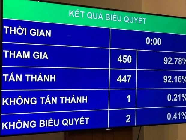 Parlamento de Vietnam aprueba resolucion sobre desarrollo socioeconomico en 2019 hinh anh 1