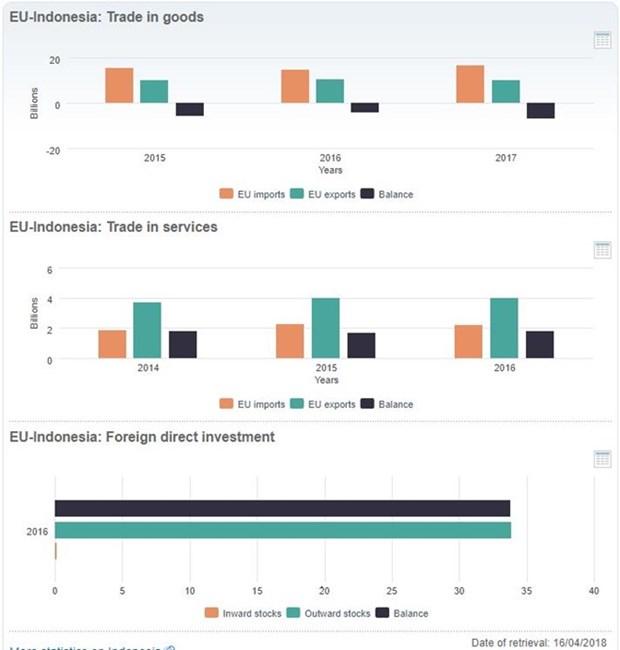 Indonesia y UE debaten temas de comercio e inversion hinh anh 1