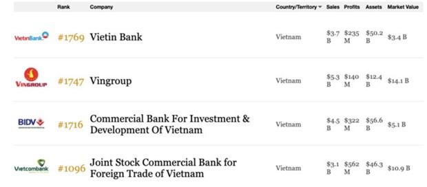 Incluyen a cuatro empresas de Vietnam entre las mayores del mundo hinh anh 1