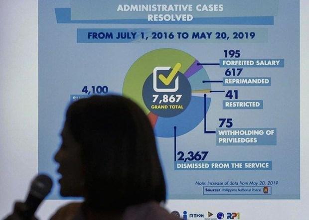 Cerca de ocho mil policias filipinos castigados por muertes durante operaciones antidrogas hinh anh 1