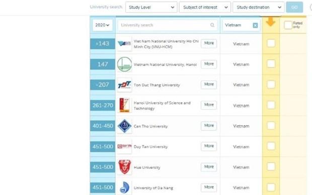 Universidades vietnamitas se clasifican entre las mejores de Asia hinh anh 1