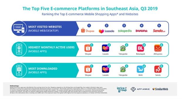 Shopee, plataforma de comercio electronico mejor clasificada en Buzz Rankings hinh anh 1
