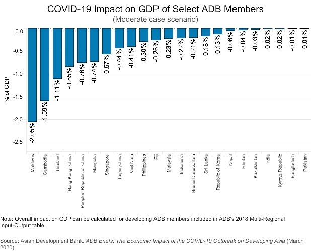 Vietnam perdera 0,41 por ciento del PIB debido a COVID-19, segun BAD hinh anh 1
