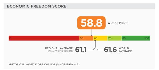 Mejora Vietnam 23 puestos en el Indice de Libertad Economica hinh anh 1