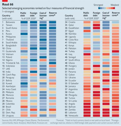 The Economist: Vietnam en el lugar 12 de fortaleza financiera ante el COVID-19 hinh anh 1