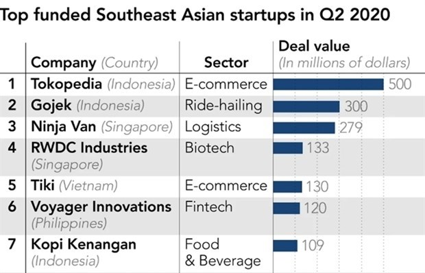 Inversion en empresas emergentes del Sudeste Asiatico se duplica a pesar del COVID-19 hinh anh 1