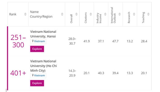 Vietnam asoma en ranking de mejores universidades jovenes del mundo hinh anh 1